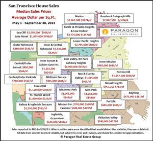 Paragon Real Estate Group