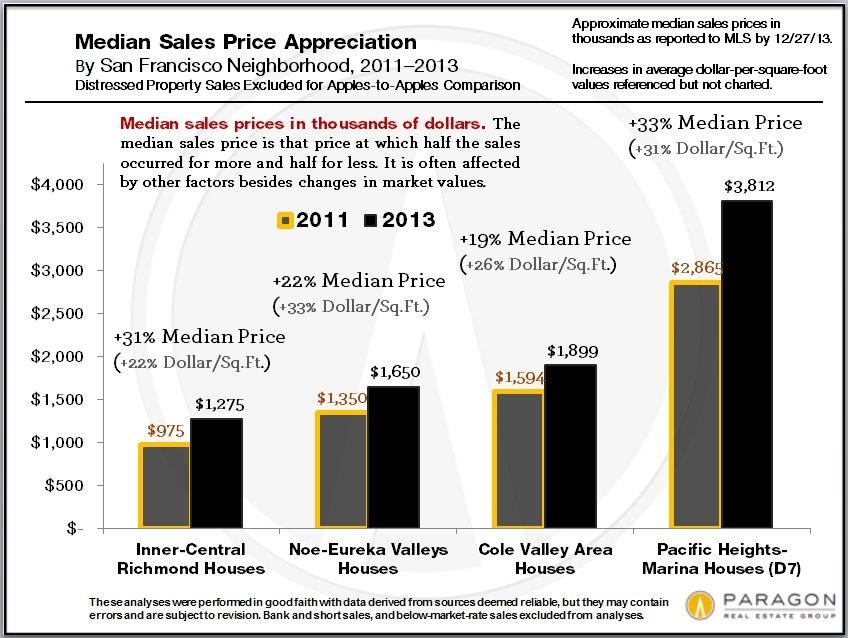 2011-2013_Median_Price-Appreciation_hgh