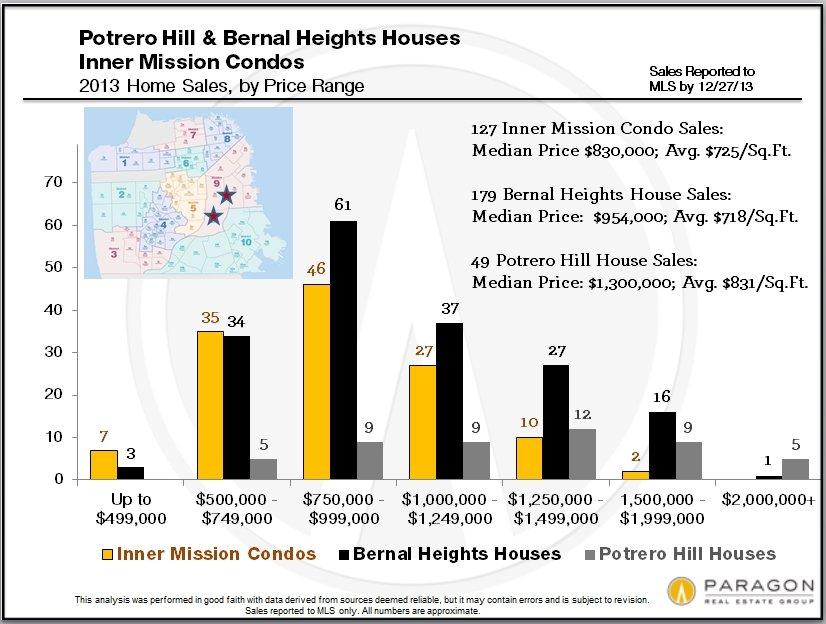 Potrero-Bernal-Mission-Price-Range