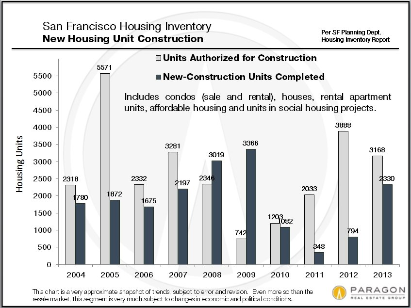 New-Construction_Authorized-Completed