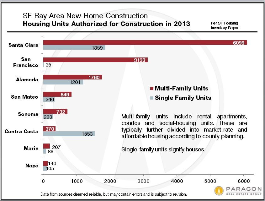 New-Construction_by-County