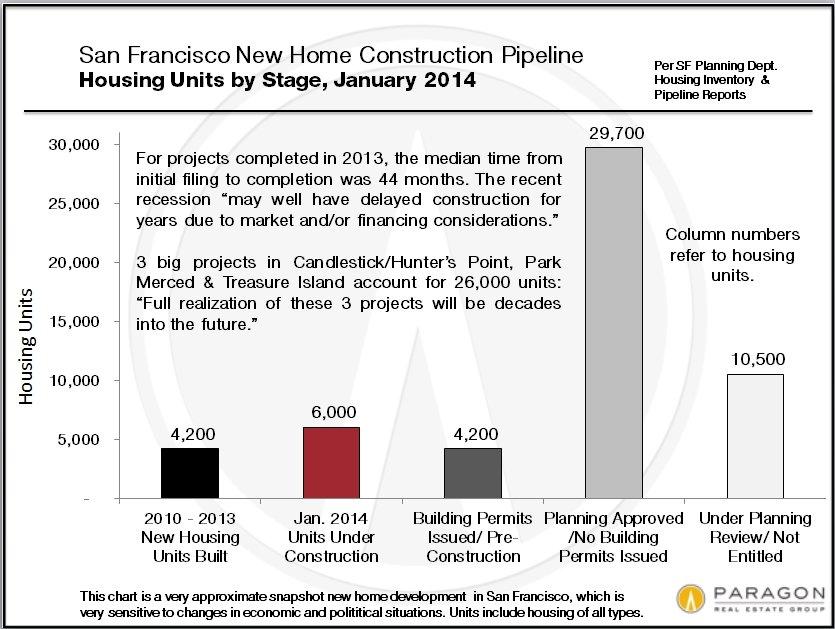 New-Homes-Pipeline