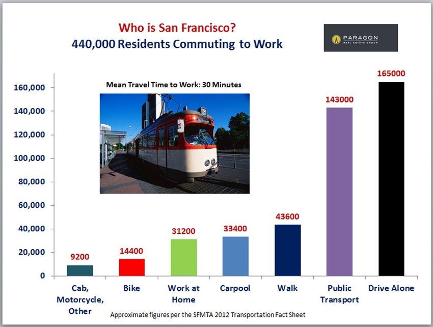 SF_Commute