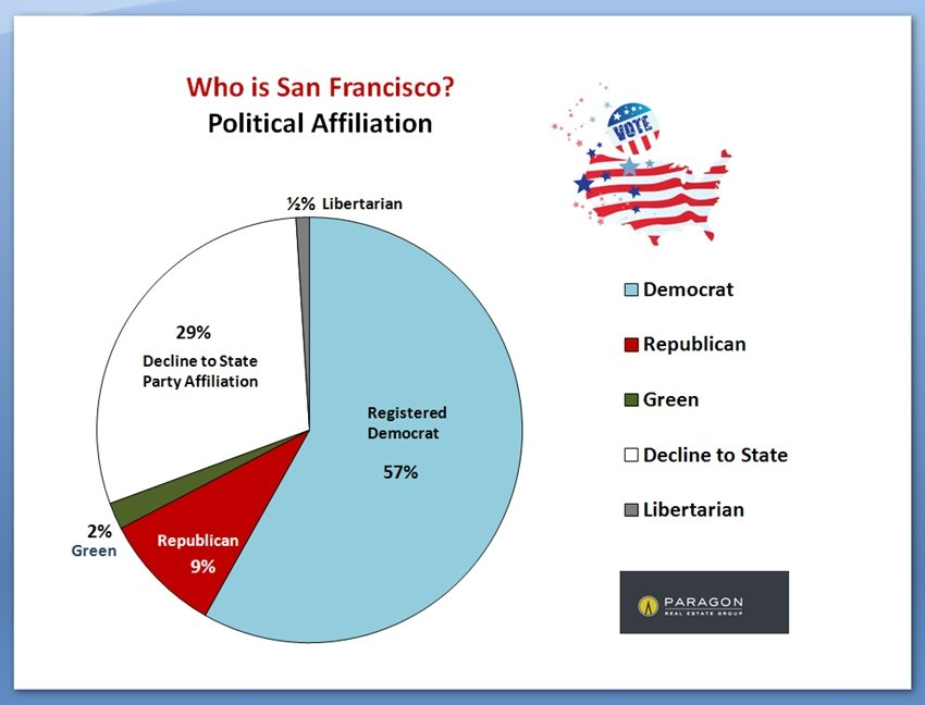 SF_Political-Affiliation