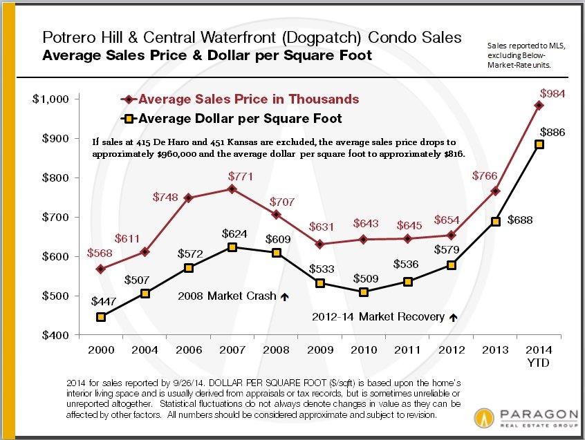 Potrero-Dogpatch_Condo_Values-by_Year