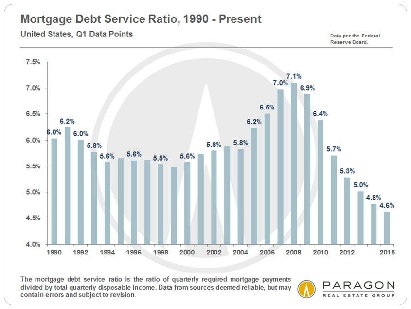 Mortgage-Debt-Ratios_US_since-1990