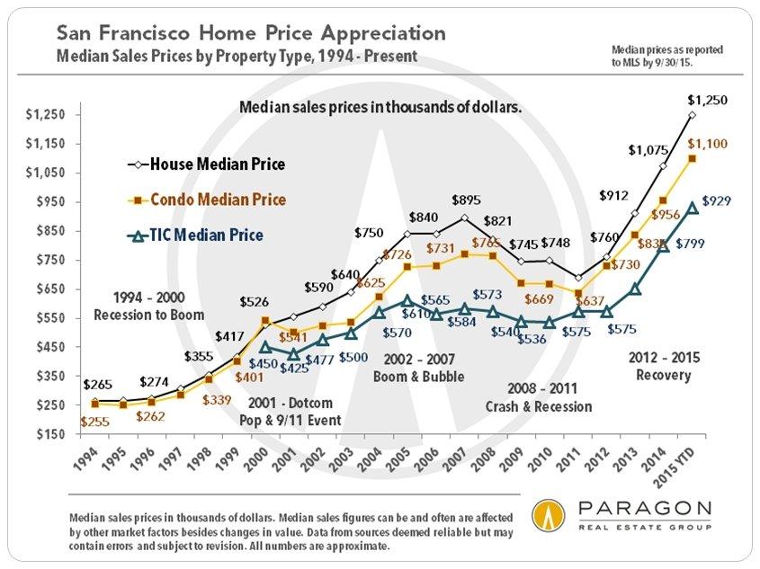 1993-2010_SF_Median_Sales_Prices_Cycle-Labels