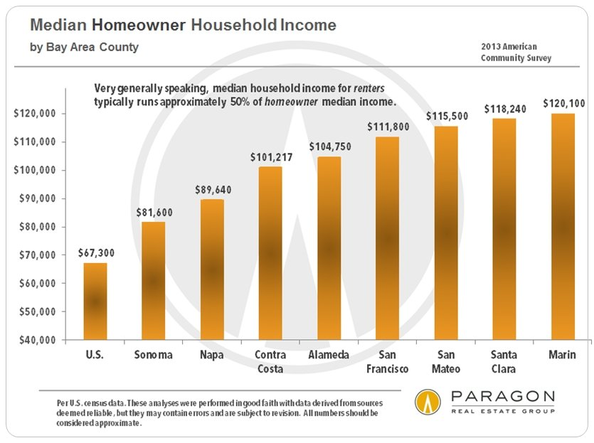 Bay-Area_Homeowner_Median-HH-Income