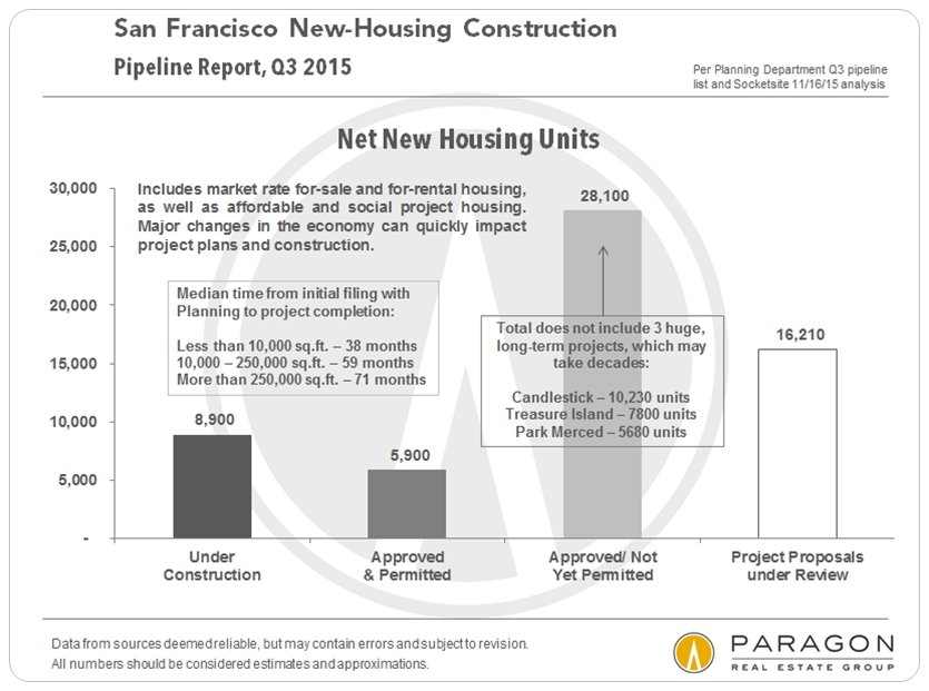 san-francisco-new-home-construction