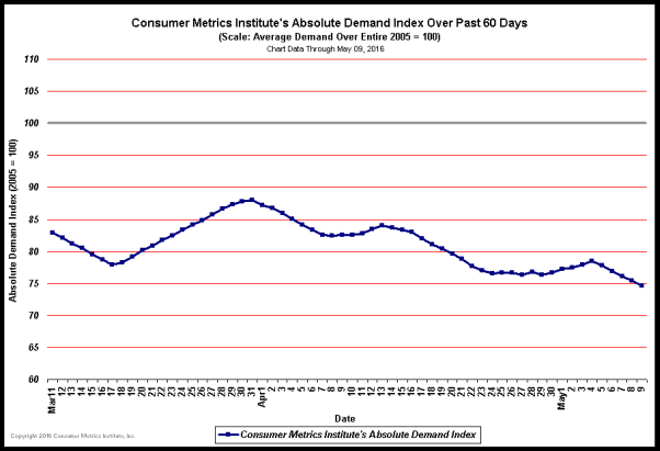 Consumer Metrics Absolute Demand Index