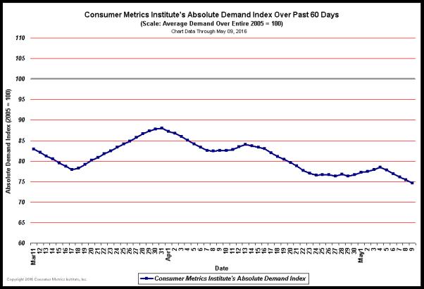 Consumer Metrics Absolute Demand