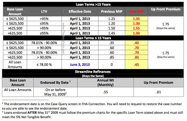 FHA_MI_Rates_Effective_April_2013-e1359947258234