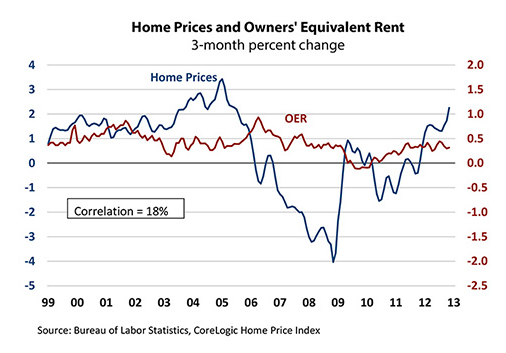 HomePrices-and_OER