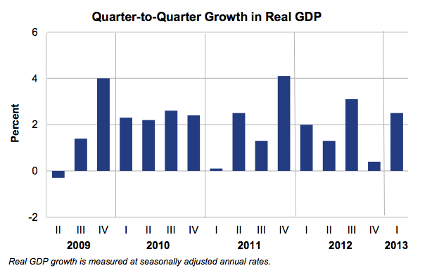 1Q13_GDP