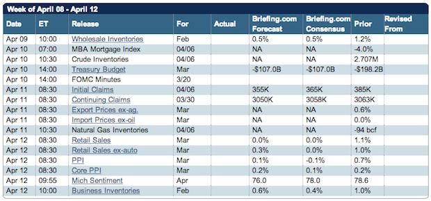 BriefingcomEconomicCalendarApril8-12