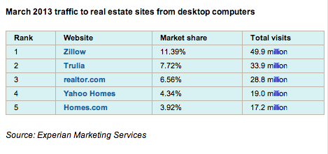Top_5_Real_Estate_websites