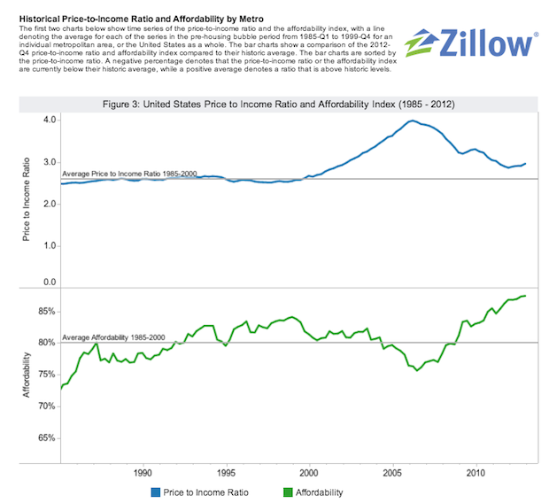 ZillowPriceToIncome
