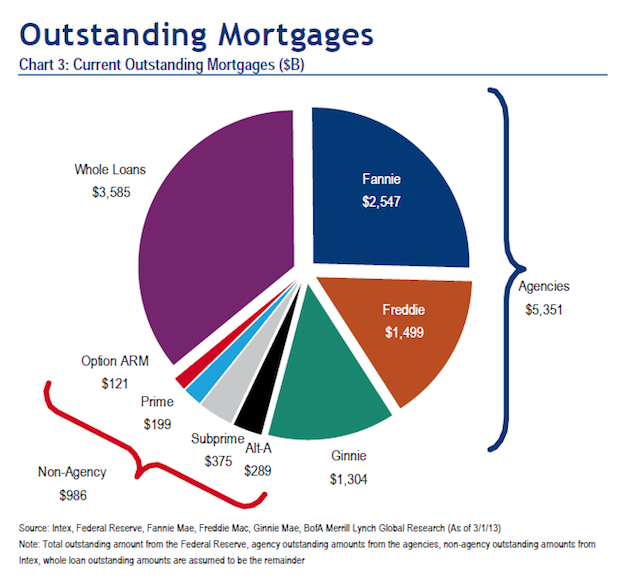 Outstanding_Mortgages_1