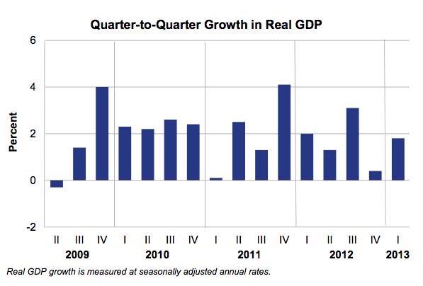 GDP_by_Quarter