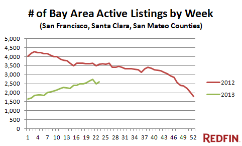 bay_area_real_estate_inventory