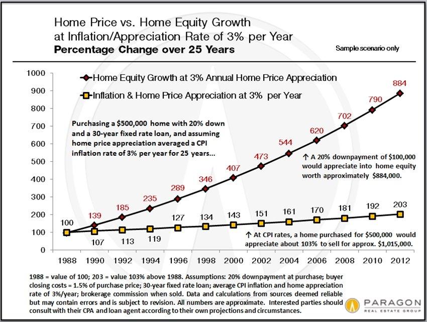 Home-Price_vs_Home-Equity_Appreciation