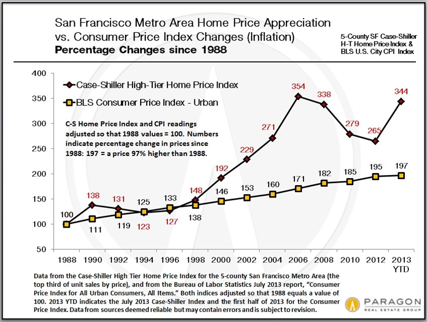 Home-Prices_vs_Inflation