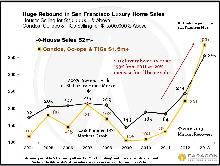 Lux-Homes_Units_Sold_by_YEAR