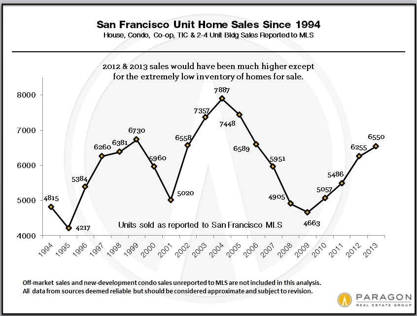 SF_Total_Unit_Sales_Since_1994