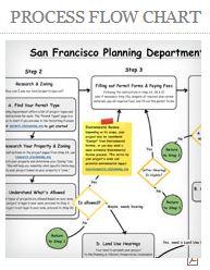 SF-Planning-Flowchart