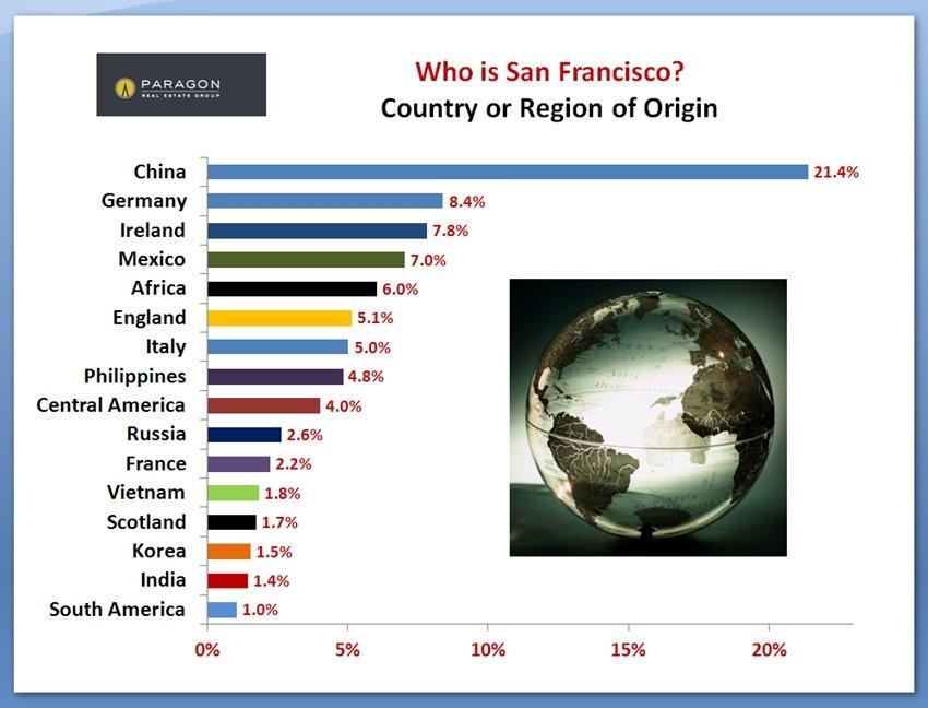 SF_Country-of-Origin