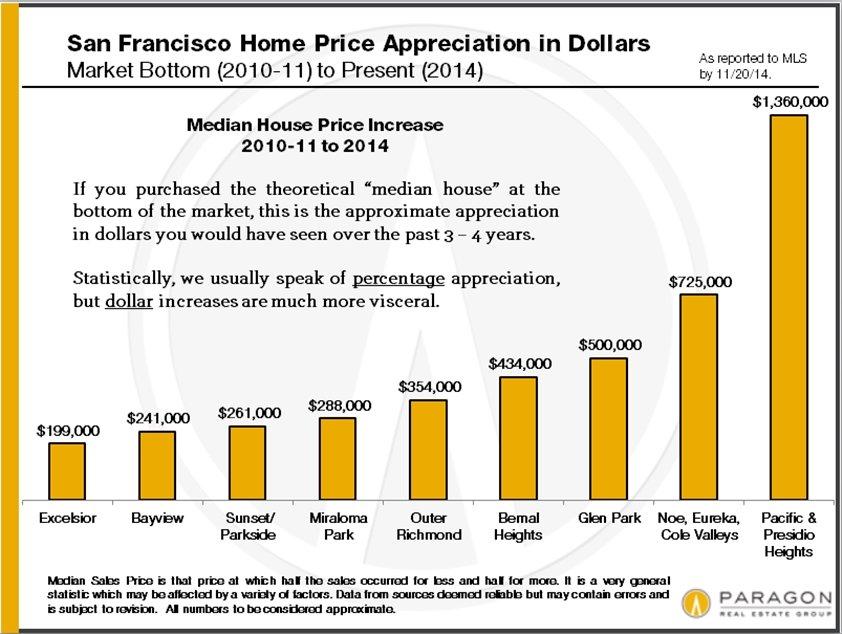 Appreciation-Dollars_by-Neighborhood