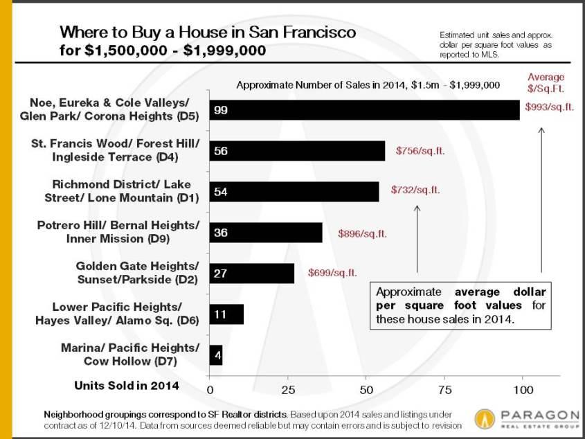 2014_SF-House-Sales_1500-1999k