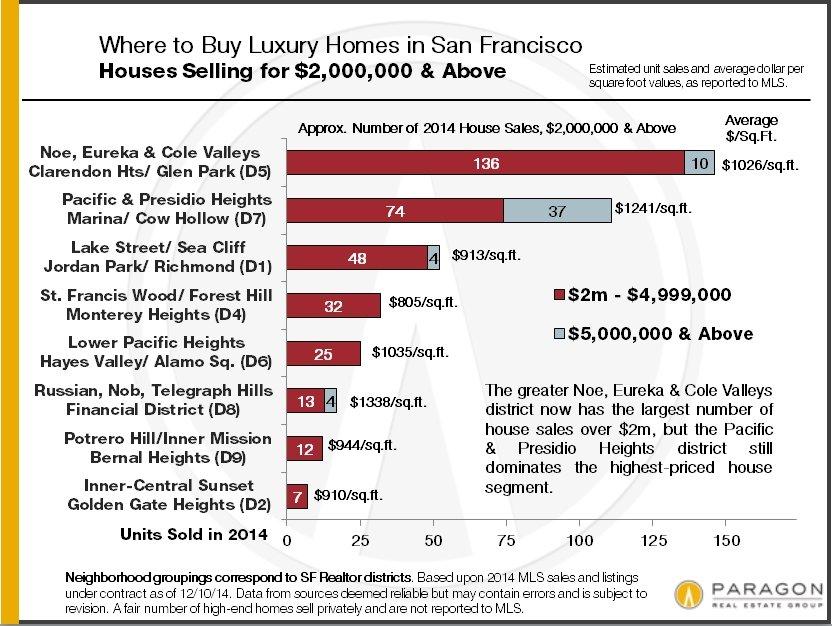2014_SF-House-Sales_2m-plus