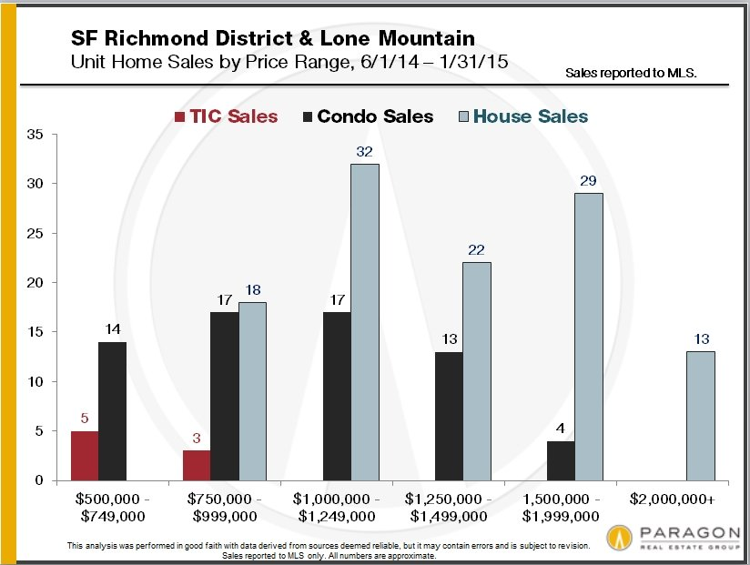 Richmond-Lone-Mtn_Sales-by-Price-Range