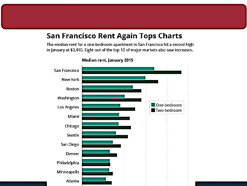 Rents_by-City_CAR