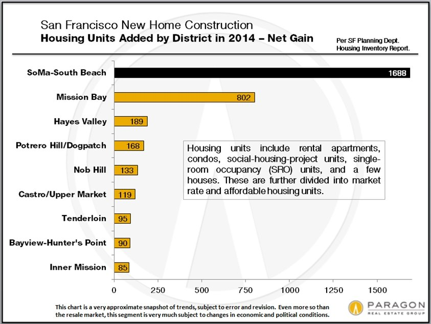 New-Construction_by-SF-District