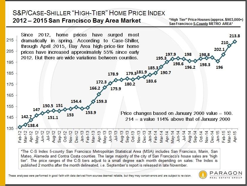 Case-Shiller_High-Tier_2011