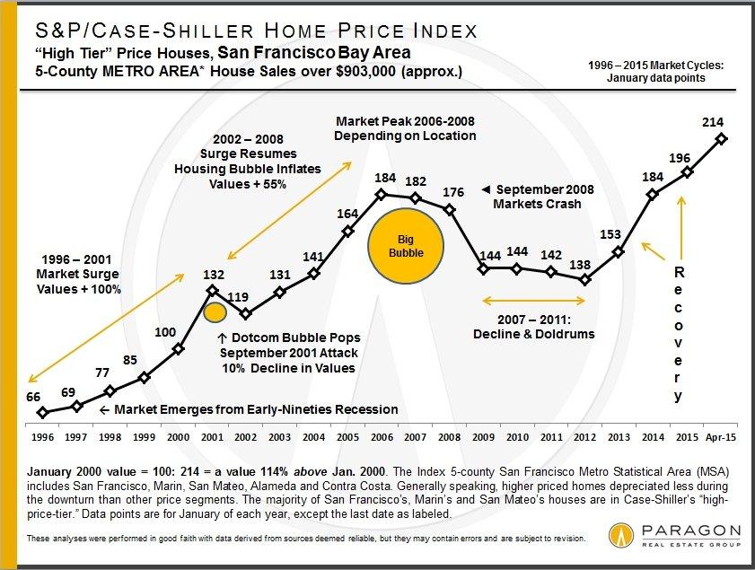 Case-Shiller_HT_1996-2011