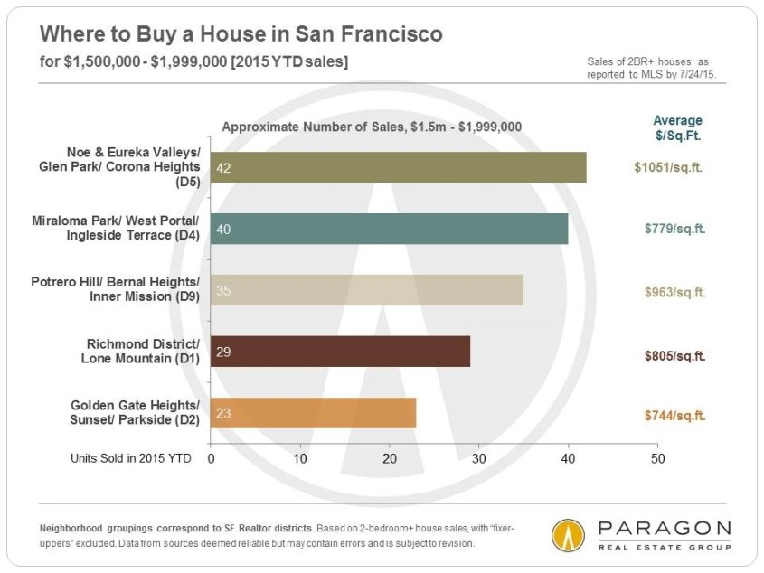 8-15-House-Sales_1500-1999k-by-Neighborhood