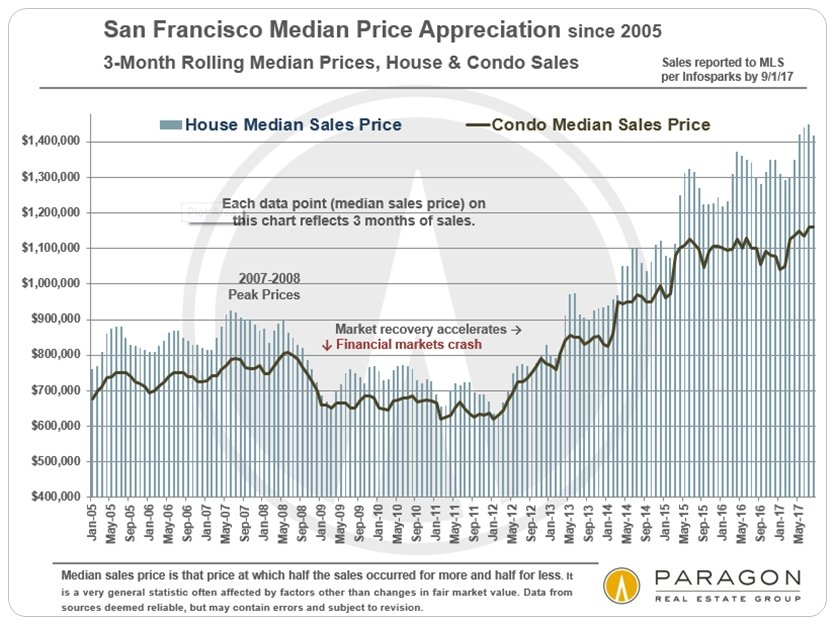 San Francisco Median Home Sales Price Trends