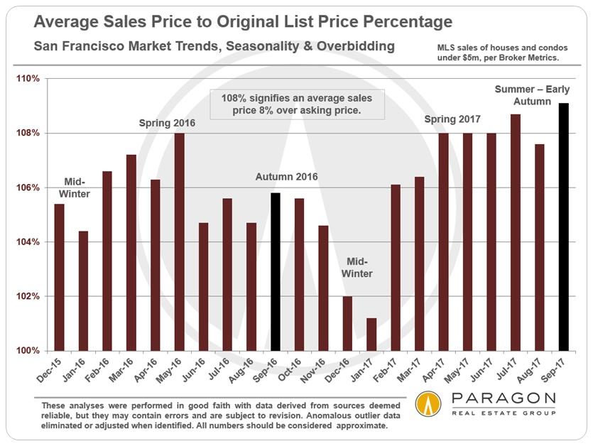 San Francisco Overbidding Home Prices