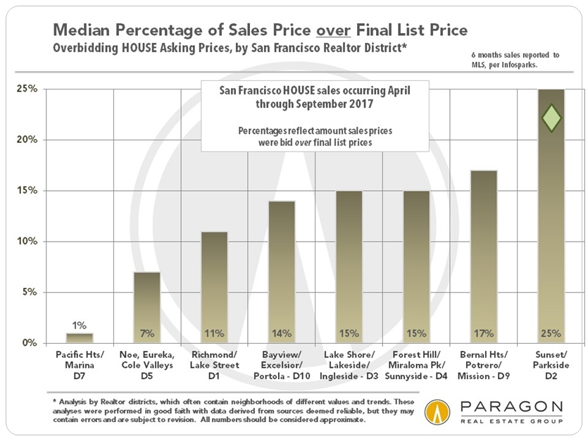 San Francisco Neighborhood Overbidding House List Prices