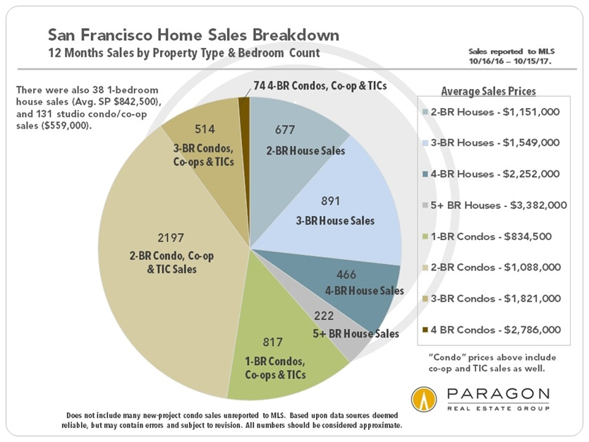 San Francisco Average Sales Prices by Bedroom Count