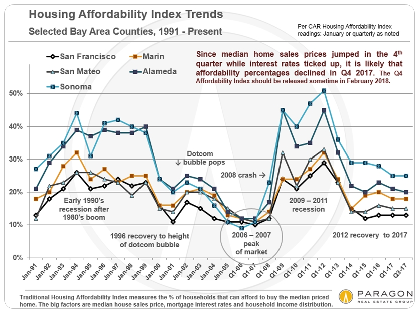 Affordability_Bay-Area-Counties_Chart.jpg