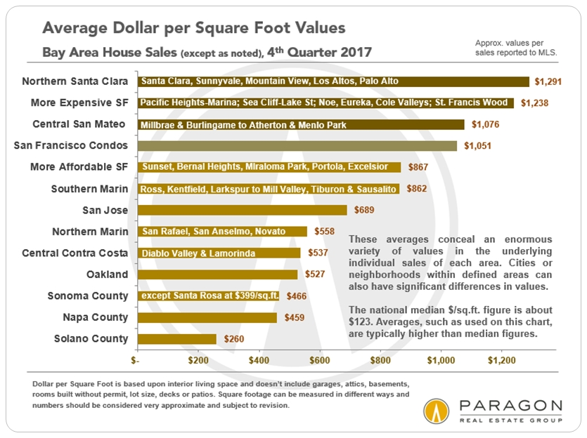 San Francisco Bay Area Dollar per square foot values