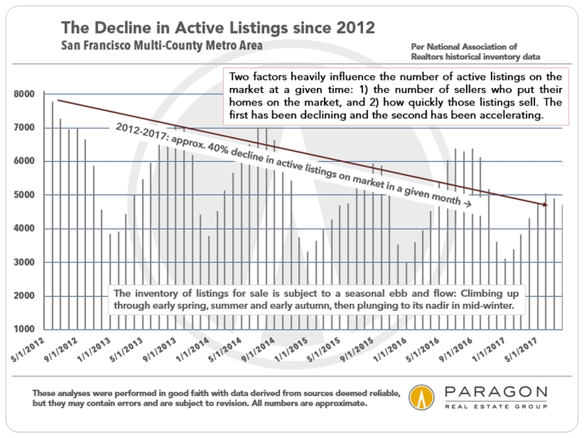Bay-Area_Active-Listings_since-2012_NAR.jpg