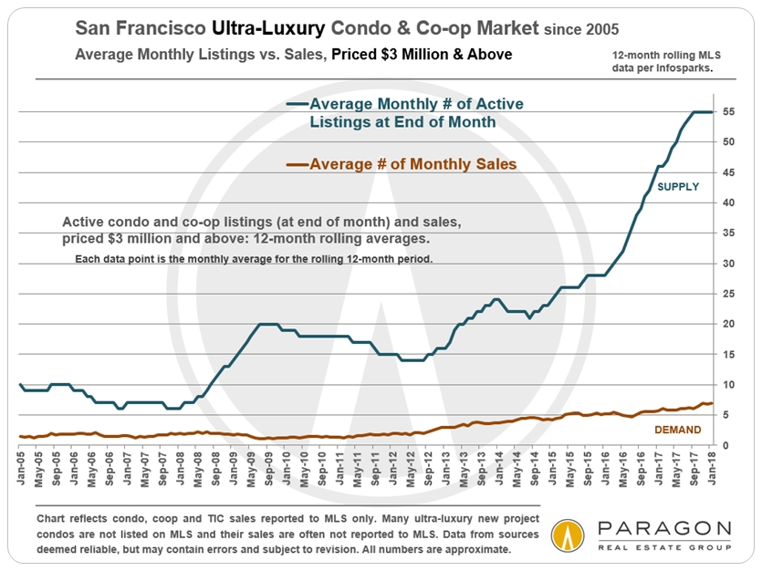 Ultra-Lux-Condo-etc-Avgs_Active-vs-Sales_since-2005_12-month-rolling.jpg