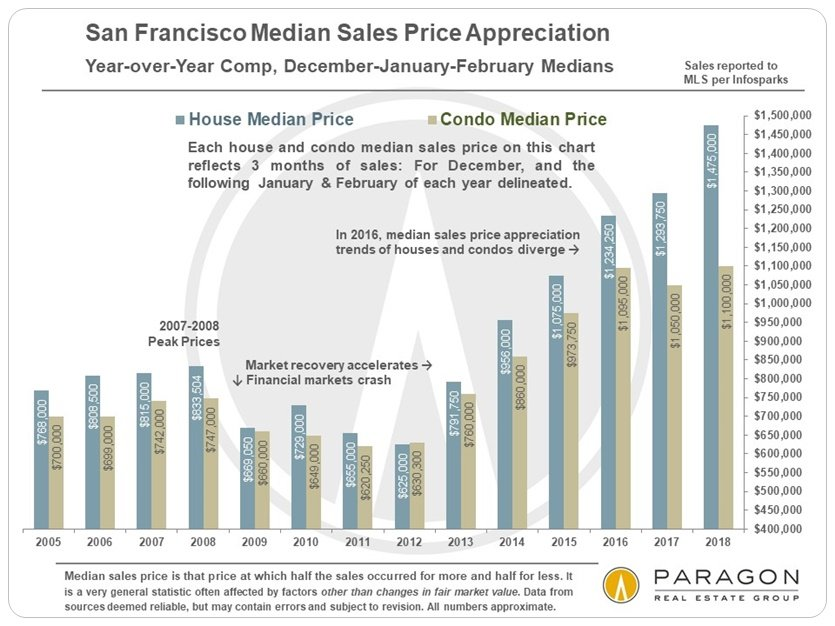San Francisco year over year median home price appreciation