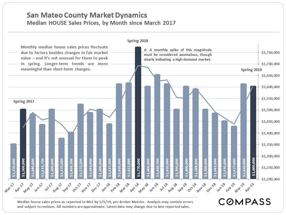 San Mateo County Real Estate Spring Market Heats Up, But